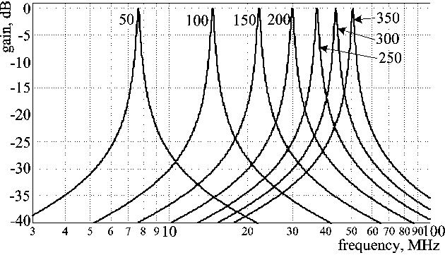 Design And Investigation Of Tunable Gyrator Resonance Circuit