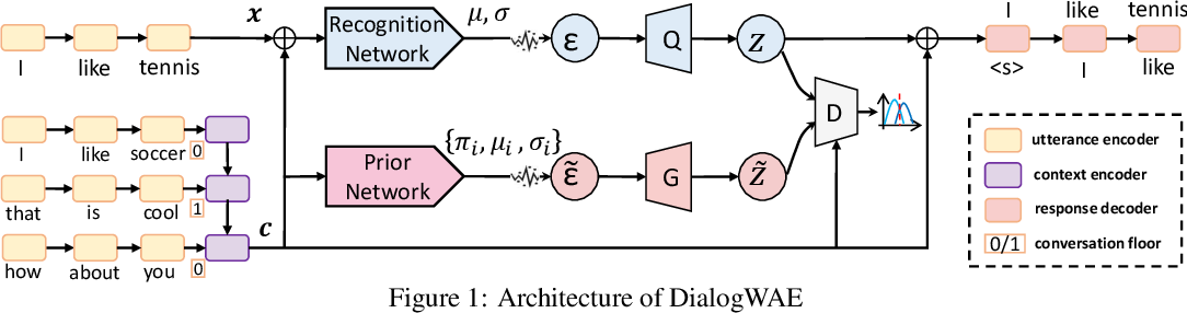 Figure 1 for DialogWAE: Multimodal Response Generation with Conditional Wasserstein Auto-Encoder