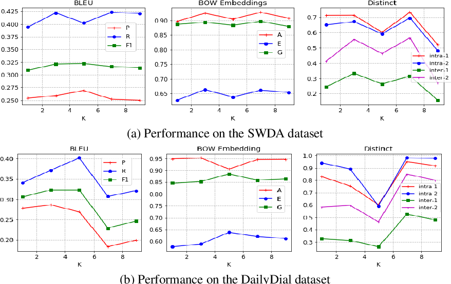Figure 4 for DialogWAE: Multimodal Response Generation with Conditional Wasserstein Auto-Encoder