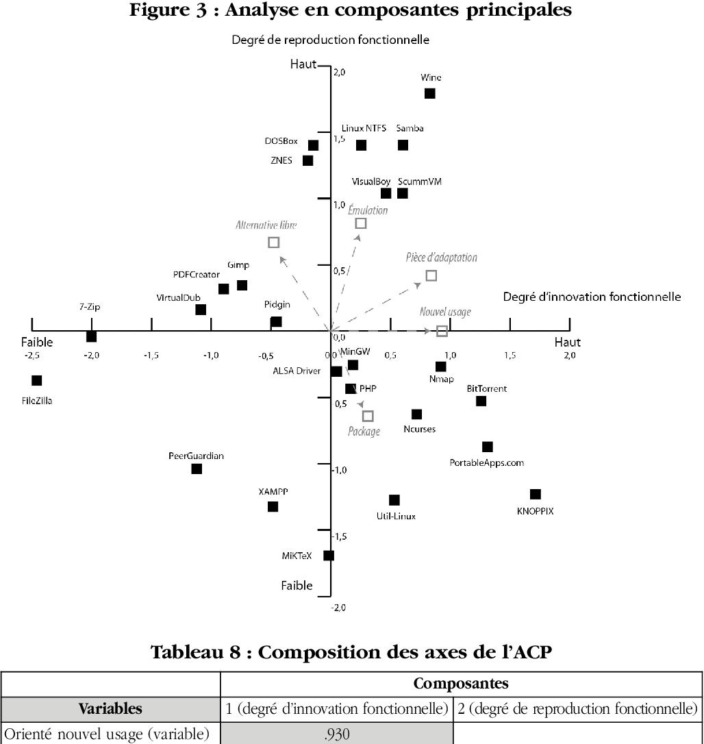 Figure 3 from Évaluation de l'innovation des logiciels open