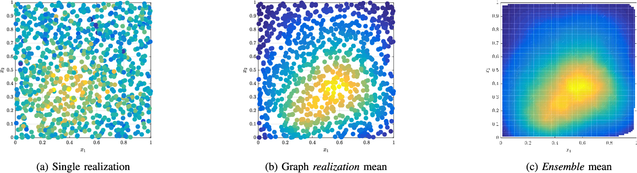 Ergodicity in Stationary Graph Processes: A Weak Law of