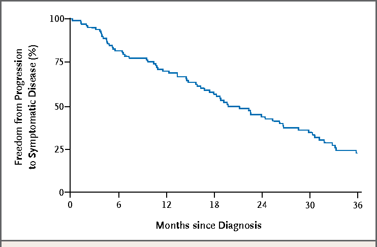 Figure 1. Freedom from Progression to Symptomatic Disease among Patients with High-Risk Smoldering Multiple Myeloma in Sweden, 2008–2011.