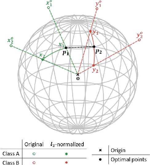 Figure 1 for LoOp: Looking for Optimal Hard Negative Embeddings for Deep Metric Learning