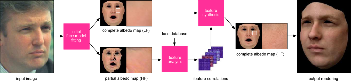 Figure 1 for Photorealistic Facial Texture Inference Using Deep Neural Networks