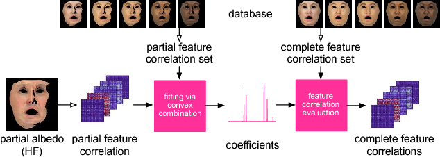 Figure 2 for Photorealistic Facial Texture Inference Using Deep Neural Networks