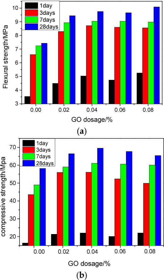 Figure 3 from Effect of Graphene Oxide (GO) on the