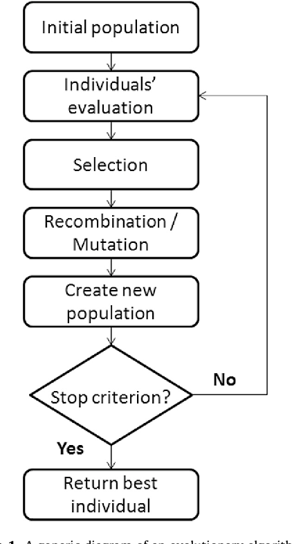 Figure 2 for Term-Weighting Learning via Genetic Programming for Text Classification