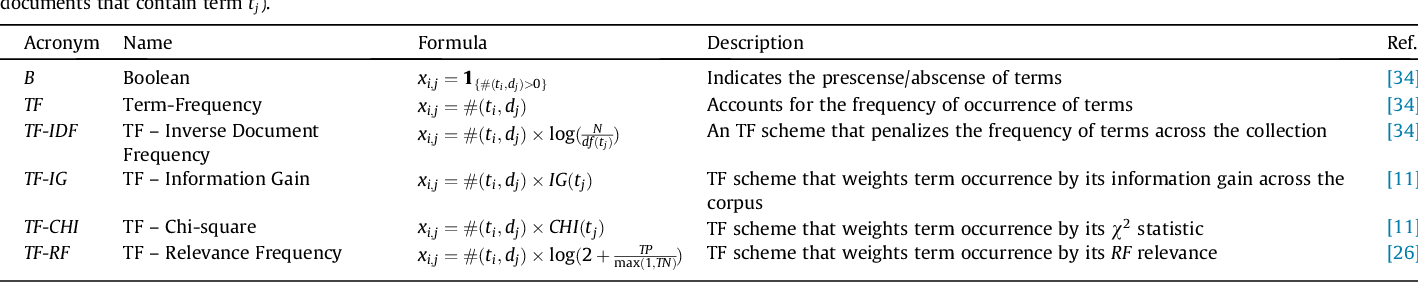 Figure 1 for Term-Weighting Learning via Genetic Programming for Text Classification