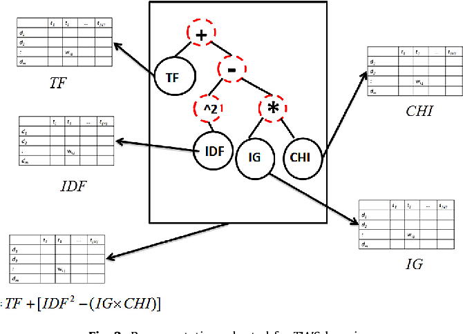 Figure 4 for Term-Weighting Learning via Genetic Programming for Text Classification