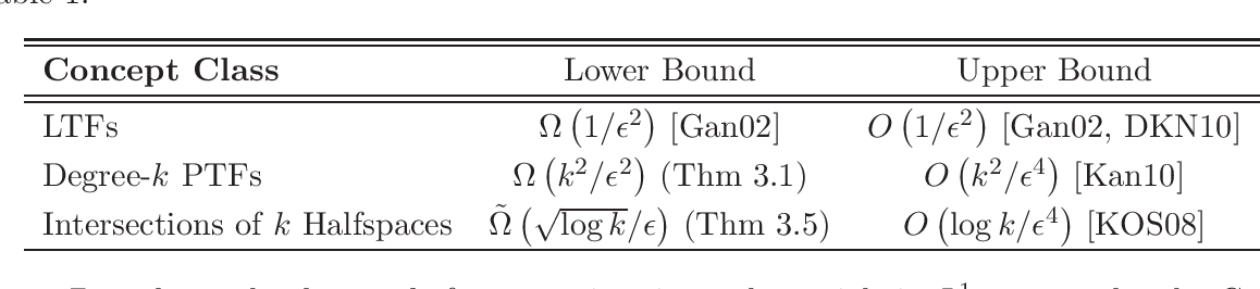Figure 1 for The Optimality of Polynomial Regression for Agnostic Learning under Gaussian Marginals