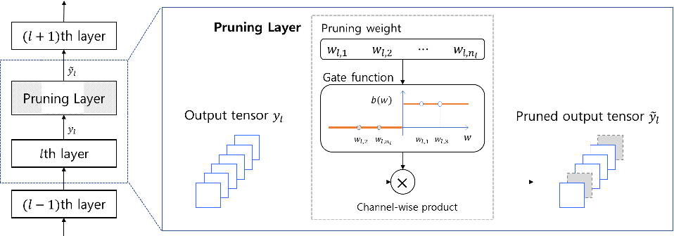 Figure 1 for Differentiable Pruning Method for Neural Networks