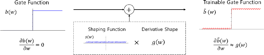 Figure 3 for Differentiable Pruning Method for Neural Networks