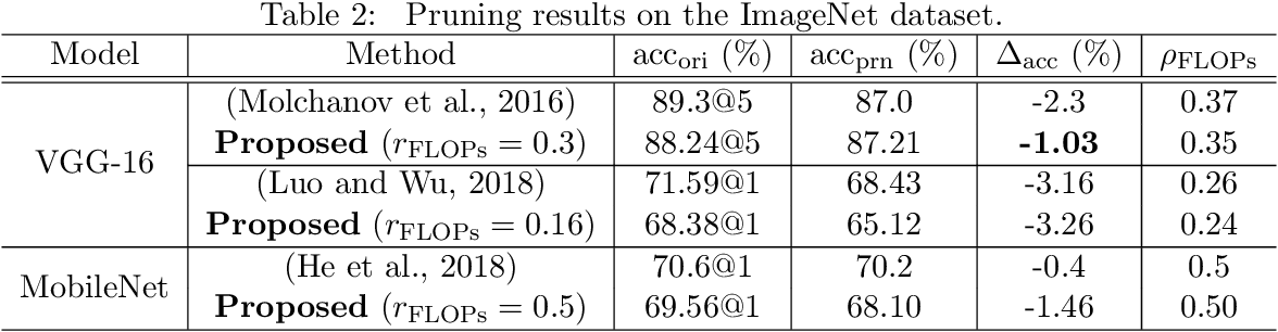 Figure 4 for Differentiable Pruning Method for Neural Networks