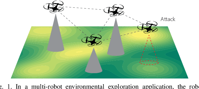 Figure 1 for Distributed Resilient Submodular Action Selection in Adversarial Environments