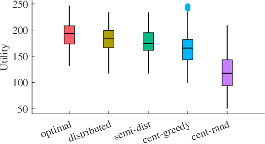 Figure 3 for Distributed Resilient Submodular Action Selection in Adversarial Environments