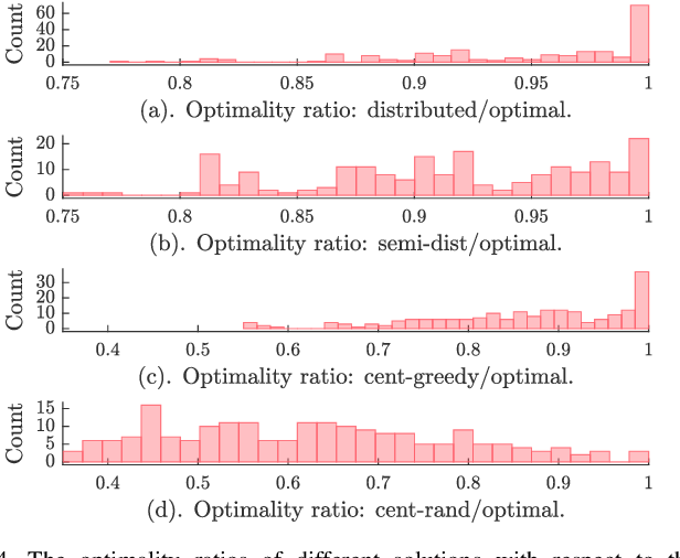 Figure 4 for Distributed Resilient Submodular Action Selection in Adversarial Environments