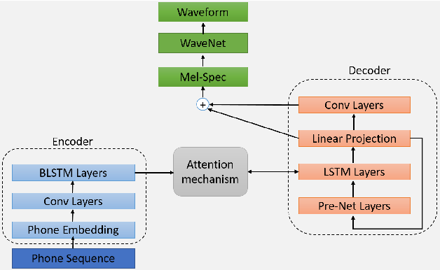 Figure 1 for Feature reinforcement with word embedding and parsing information in neural TTS