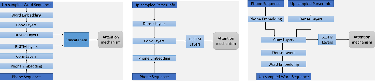 Figure 2 for Feature reinforcement with word embedding and parsing information in neural TTS