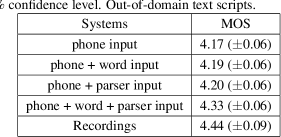 Figure 3 for Feature reinforcement with word embedding and parsing information in neural TTS