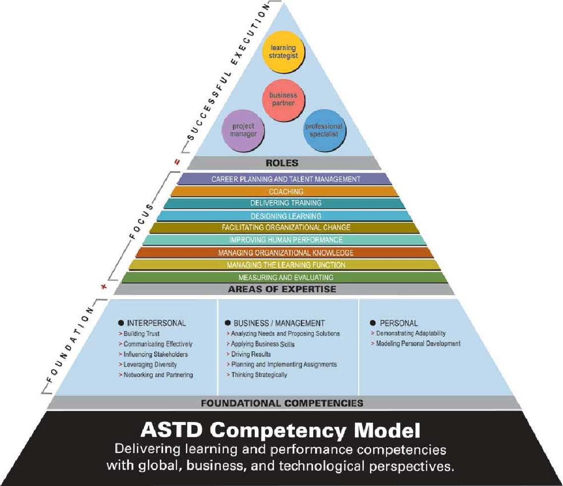 Assessing Competencies An Evaluation Of Astds Certified