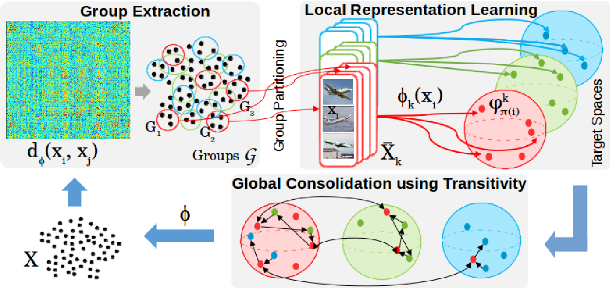 Figure 1 for Unsupervised Representation Learning by Discovering Reliable Image Relations