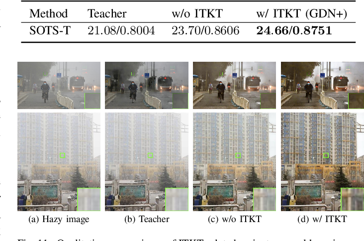 Figure 3 for GridDehazeNet+: An Enhanced Multi-Scale Network with Intra-Task Knowledge Transfer for Single Image Dehazing