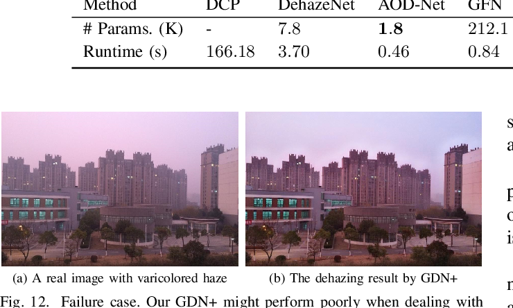 Figure 4 for GridDehazeNet+: An Enhanced Multi-Scale Network with Intra-Task Knowledge Transfer for Single Image Dehazing