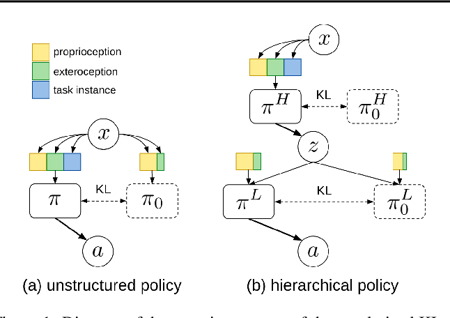 Figure 1 for Exploiting Hierarchy for Learning and Transfer in KL-regularized RL