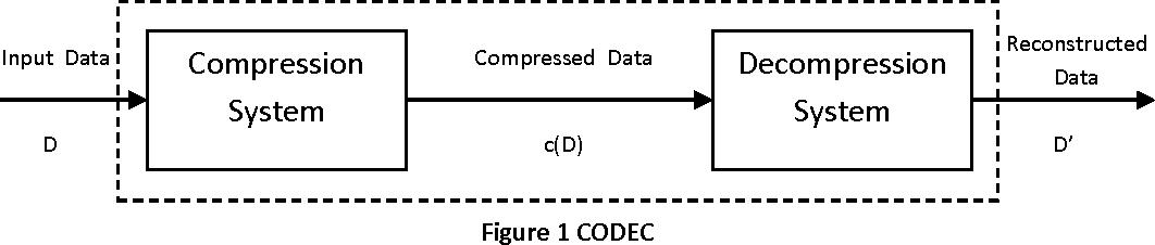 PDF] Implementation of Image Compression Algorithm using