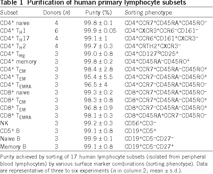 Table 1 Purification of human primary lymphocyte subsets