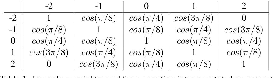 Figure 2 for Author's Sentiment Prediction