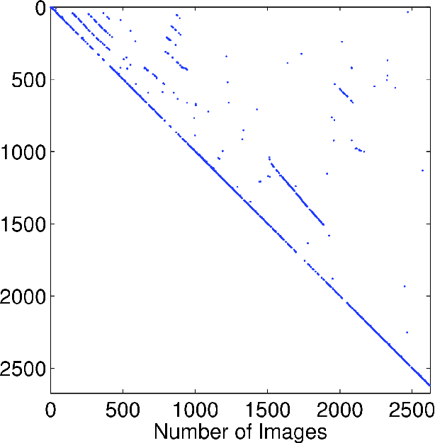 Figure 4 for Sparse Optimization for Robust and Efficient Loop Closing