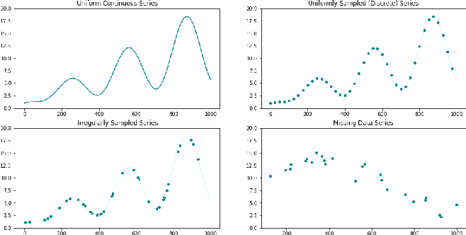 Figure 2 for Machine Learning for Temporal Data in Finance: Challenges and Opportunities