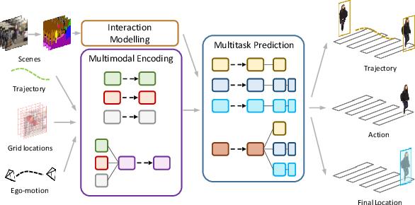 Figure 1 for Pedestrian Behavior Prediction via Multitask Learning and Categorical Interaction Modeling