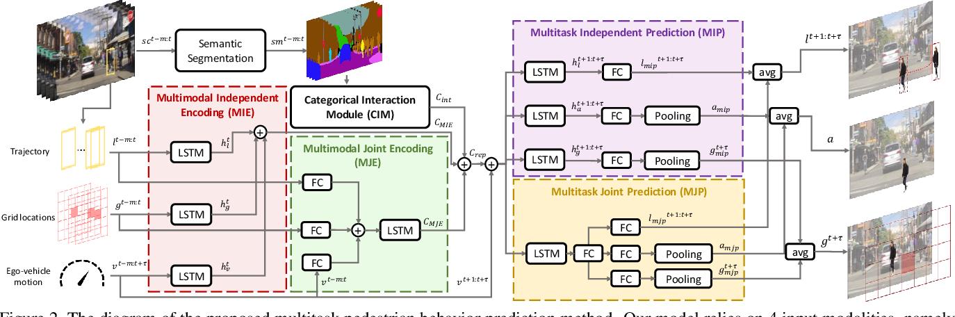 Figure 3 for Pedestrian Behavior Prediction via Multitask Learning and Categorical Interaction Modeling