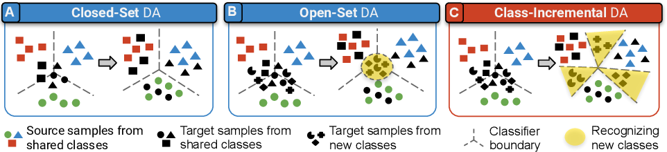 Figure 1 for Class-Incremental Domain Adaptation