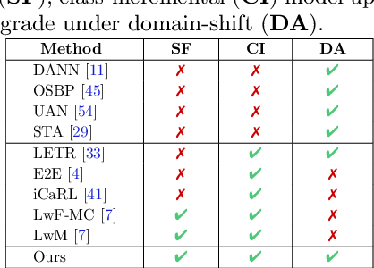 Figure 2 for Class-Incremental Domain Adaptation