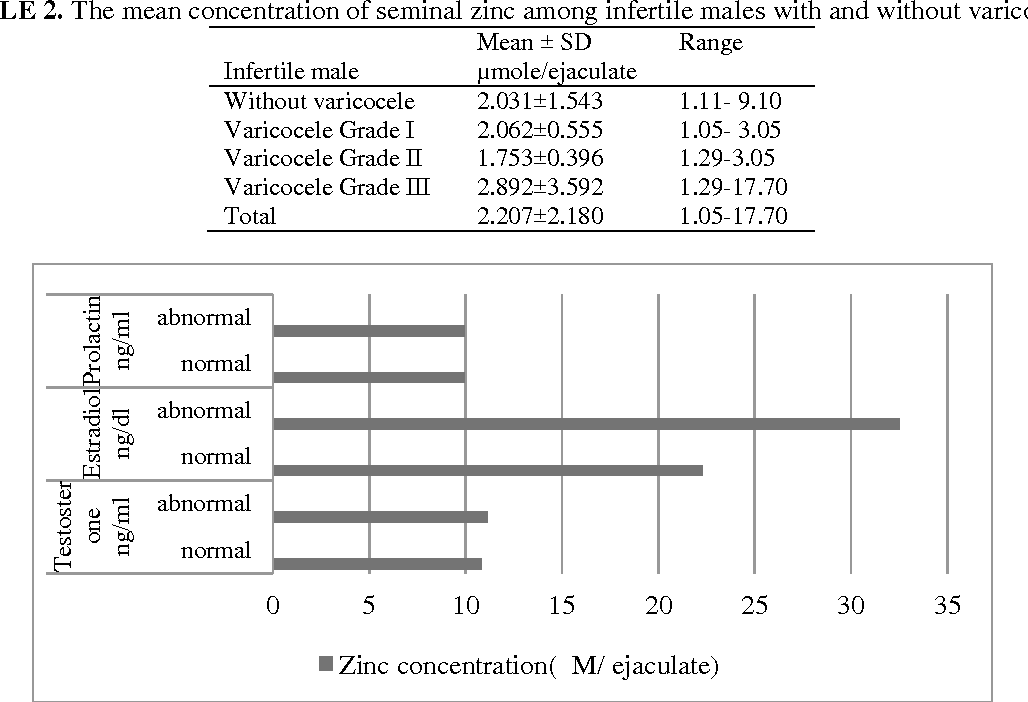 Table 2 from THE RELATIONSHIP BETWEEN SEMINAL INTERLUKIN-6 ( IL-6 ...