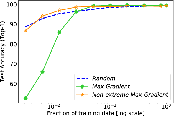 Figure 3 for Are All Training Examples Created Equal? An Empirical Study