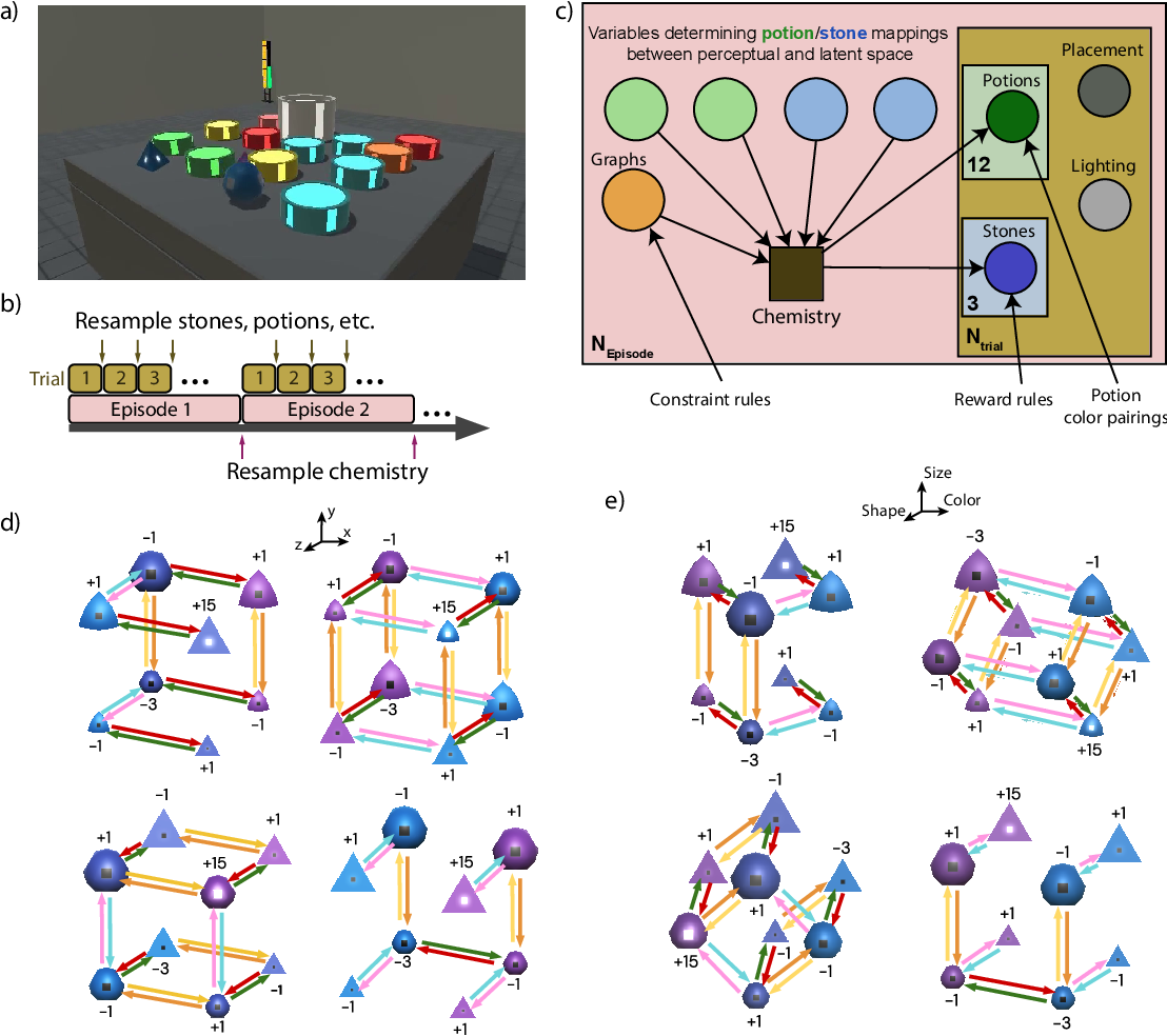 Figure 1 for Alchemy: A structured task distribution for meta-reinforcement learning