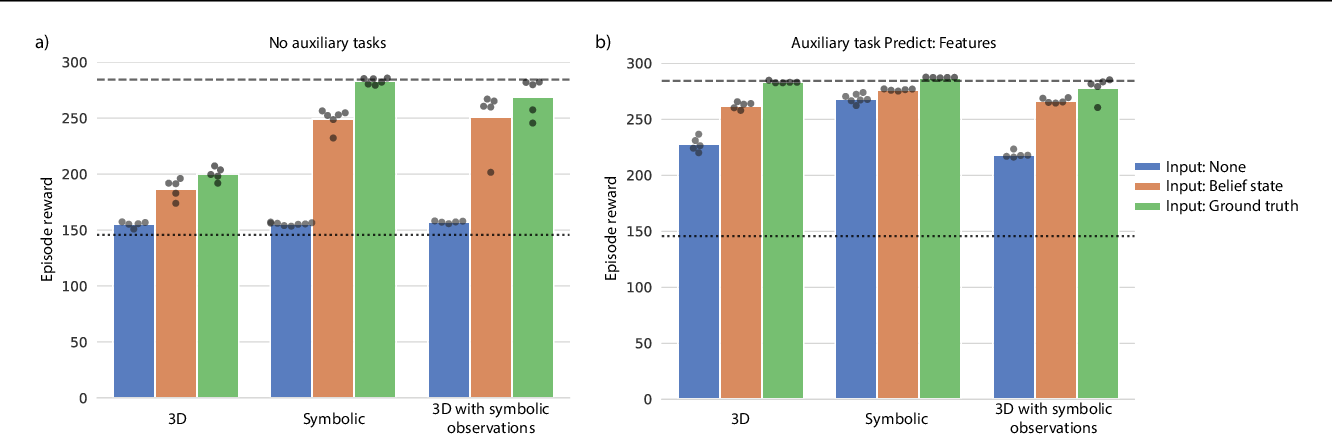 Figure 3 for Alchemy: A structured task distribution for meta-reinforcement learning