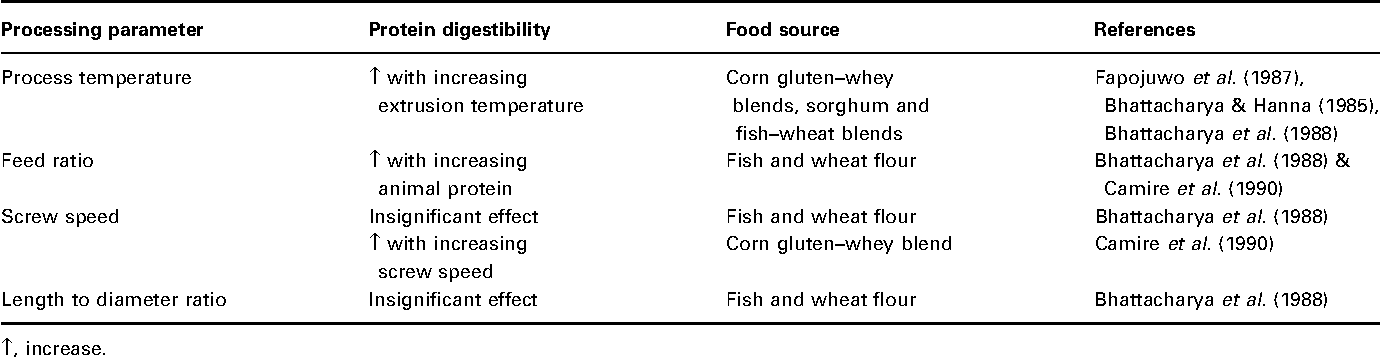 Nutritional aspects of food extrusion: a review - Semantic Scholar