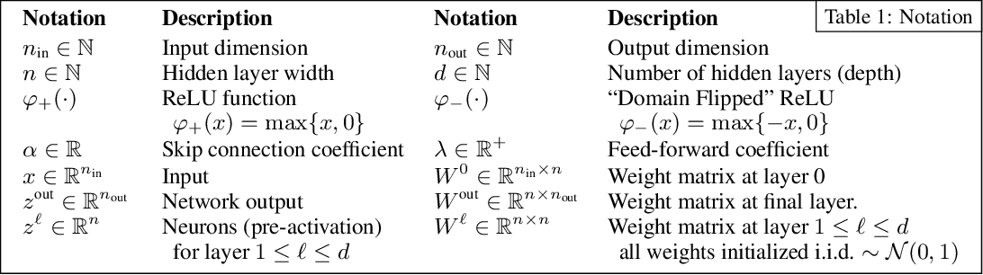 Figure 2 for The Future is Log-Gaussian: ResNets and Their Infinite-Depth-and-Width Limit at Initialization