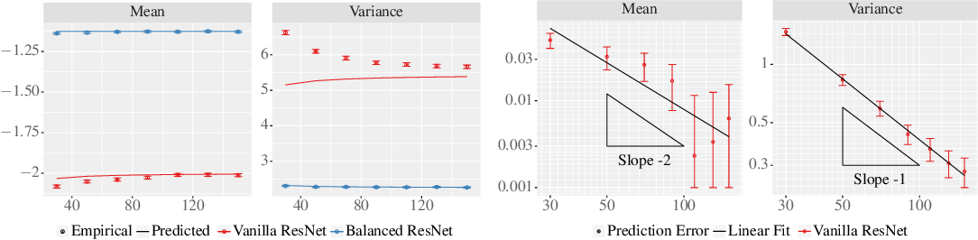 Figure 3 for The Future is Log-Gaussian: ResNets and Their Infinite-Depth-and-Width Limit at Initialization