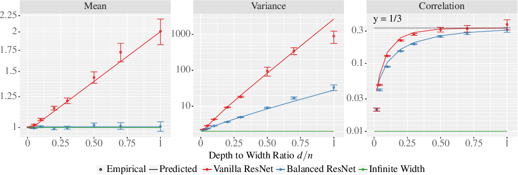 Figure 4 for The Future is Log-Gaussian: ResNets and Their Infinite-Depth-and-Width Limit at Initialization