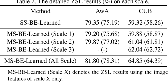 Figure 4 for Discriminative Learning of Latent Features for Zero-Shot Recognition