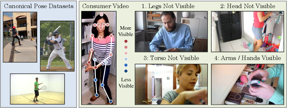 Figure 3 for Full-Body Awareness from Partial Observations