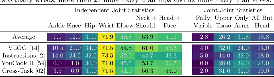 Figure 2 for Full-Body Awareness from Partial Observations