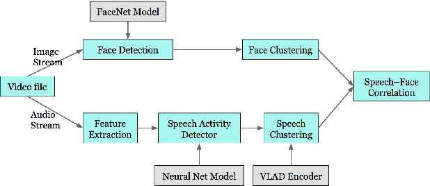 Figure 1 for Putting a Face to the Voice: Fusing Audio and Visual Signals Across a Video to Determine Speakers