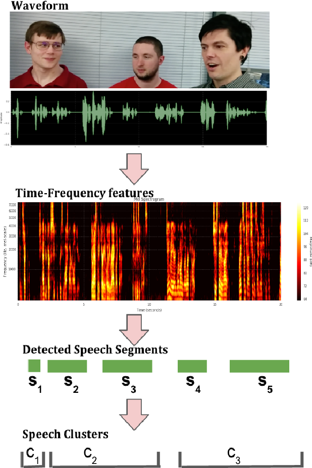Figure 2 for Putting a Face to the Voice: Fusing Audio and Visual Signals Across a Video to Determine Speakers